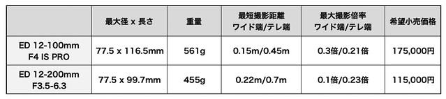 ED12-100&12-200mm_02