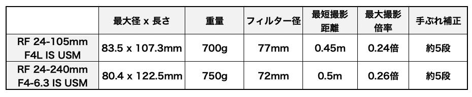 RF24-240mm F4-6.3 IS USMのポジション