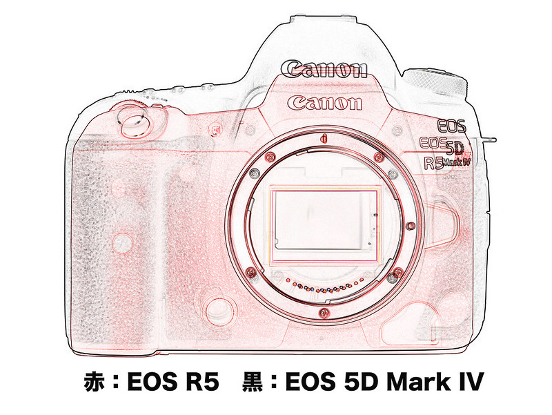 EOS R5 & EOS 5D Mark IV