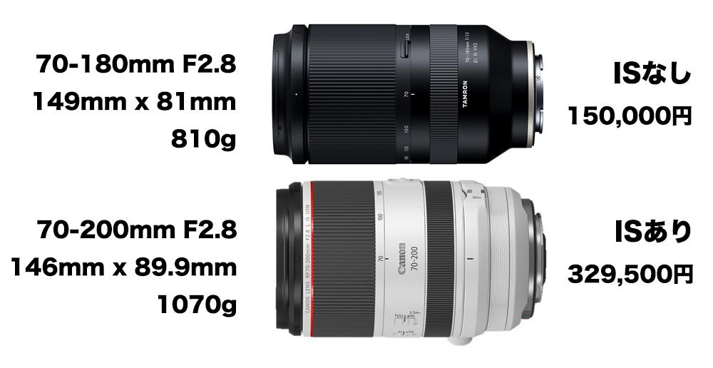 タムロンの70-200mmF2.8とキヤノンRF70-200mmF2.8