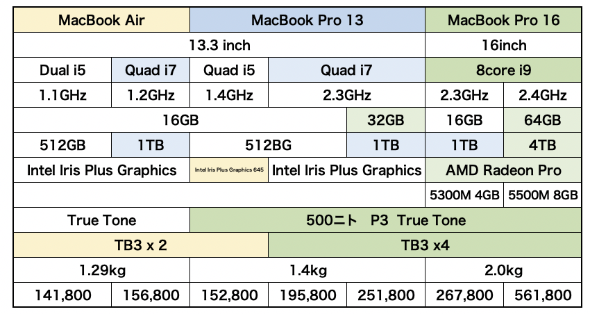 MacBook Pro 価格と仕様の関係 2020春