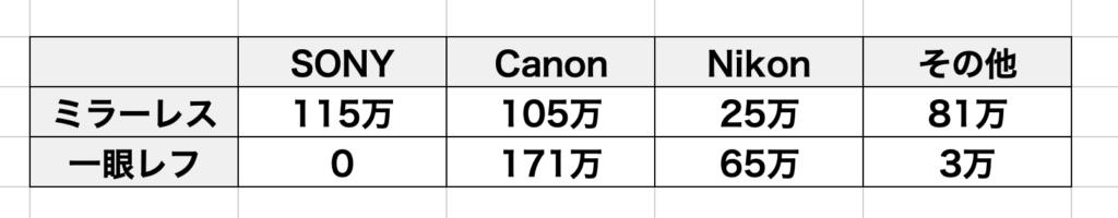 2020年の一眼カメラ生産台数