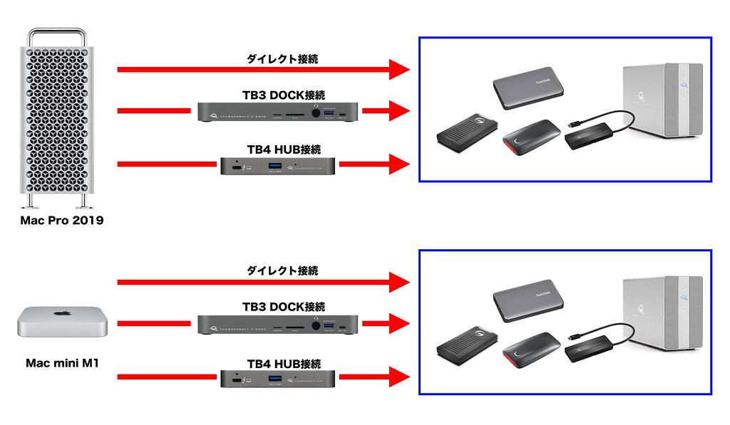 接続経路によるストレージの速度_2