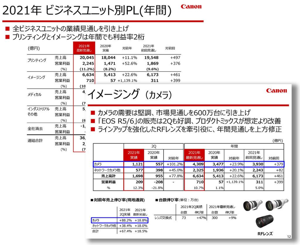 キヤノン2021Q2決算とEOS R