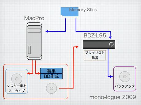 Bd_flow