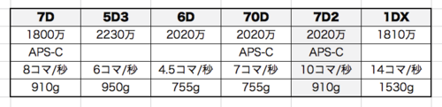 Eos_7d_mark_ii_spec