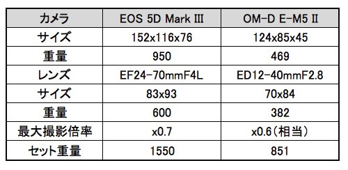 Omd_em5_ii_eos_5d_mark_iii_2