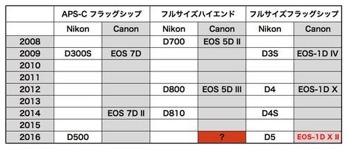 Nikon_canon