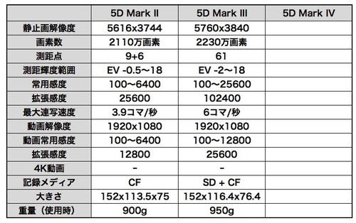 Eos_5d_spec