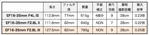 Ef1635mm_f28l_iii