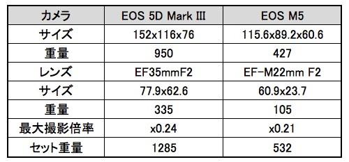 Eos_m5eos_5d_mark_iii