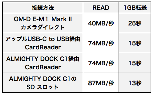 Sd_read