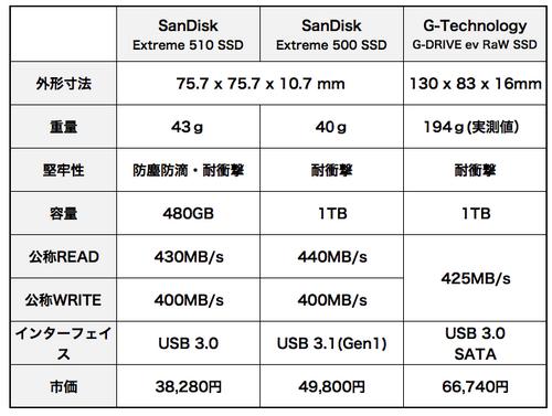 Sandisk_extreme_510500