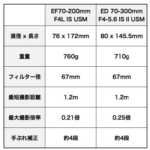 Ef70200_vs_70300mm
