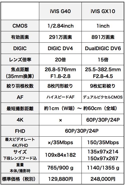 iVIS GX10とXF400とXC15と。1インチビデオカメラ考