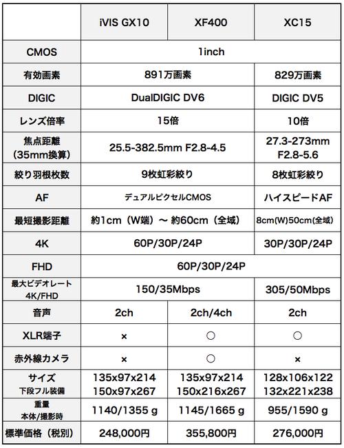 Xf400_gx10_xc15