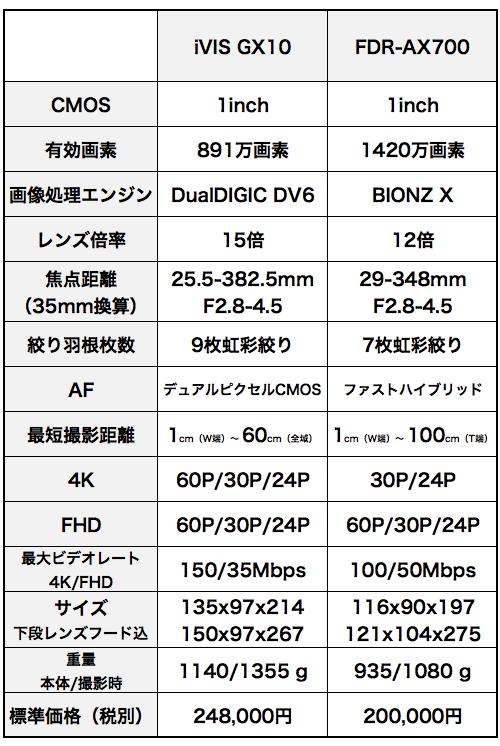 Ax700_vs_gx10_3