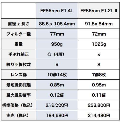 Canon_ef85mm_f14l_is_usm_vs_ef85mm_