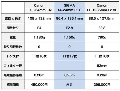 Sigma_1424mm_2