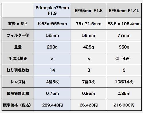Primoplan75mm