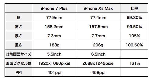 Iphone_xs_max_vs_iphone_7_plus_03